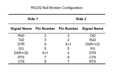 Gambar 2. Koneksi pin RS232 null-modem.