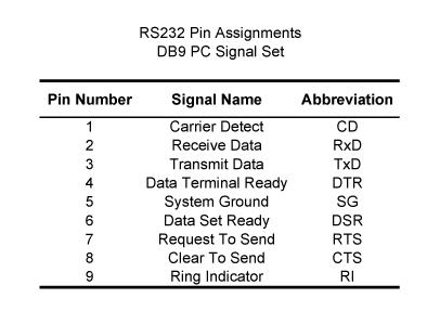 Gambar 1. Fungsi pin-pin DB9 standar RS232.